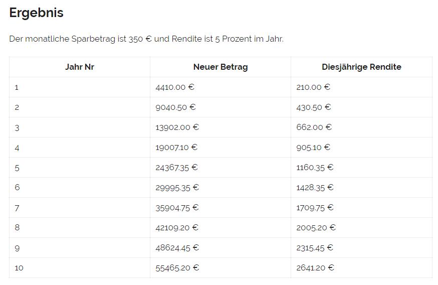Der Sparplanrechner von Investmentjourney.de
