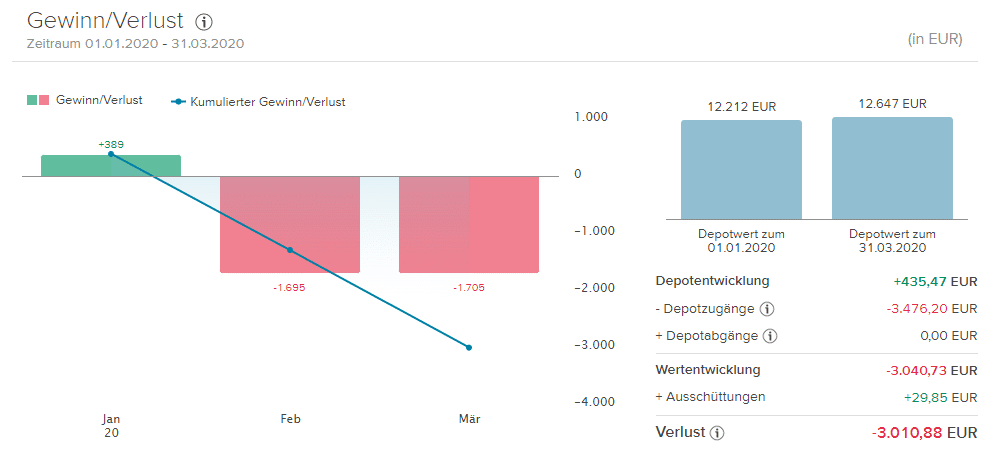 Portfolioauswertung Consorsbank
